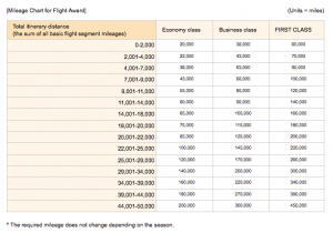How to Use the ANA Award Tool to Search Star Alliance Award Availability
