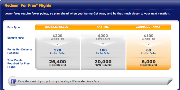 Southwest Reward Chart The Amount Of Points Needed Depends On Value Ticket And Fare Type