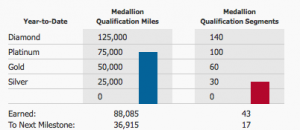Attaining Airline Elite Status Series: The Basics and Why People Mileage Run
