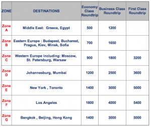 Amex Membership Rewards Sweetens El Al Transfer Ratio