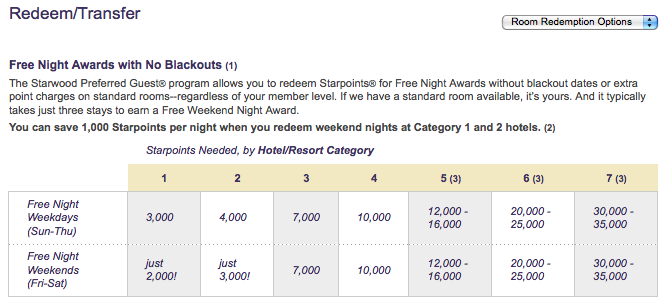 The Spg Category Redemption Chart