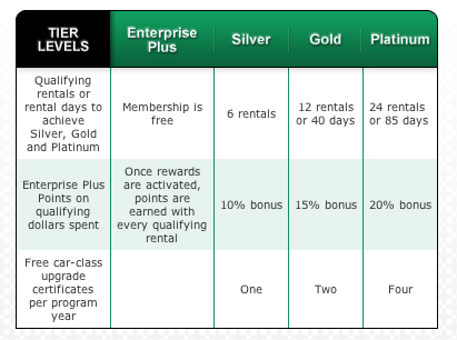 Enterprise Car Rental Rewards