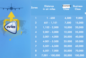 BA's Avios Award Chart is distance-based.