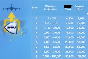 BA's Avios Award Chart is distance-based.