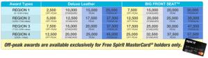 Snag 20,000 Free Spirit Miles if You're In Houston This Week!