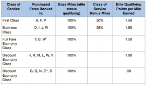 Airlines offer bonuses based both on your fare class and elite status.