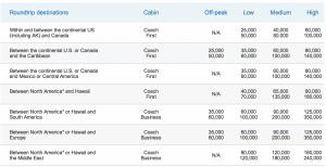 US Airways Award Chart
