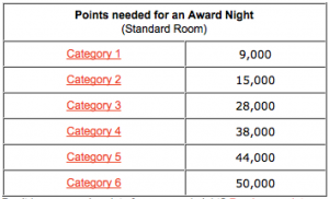 Carlson Award Night Chart