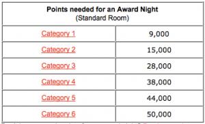 Carlson Award Night Chart