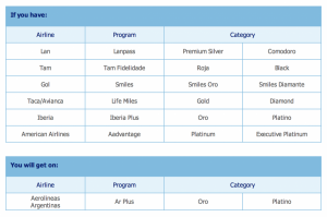 Aerolineas Argentinas is now offering status matches.