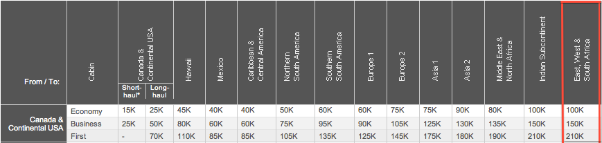 Aeroplan award chart for Canada and Continental US to East, West and South Africa.