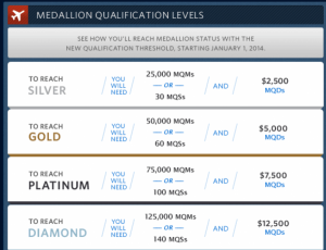 New Medallion Qualification Thresholds.