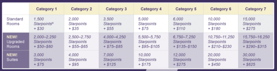 The new rates for SPG Cash & Points redemptions.