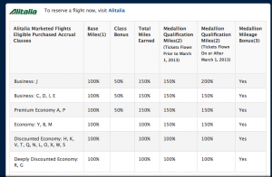 Earning Delta miles on Alitalia.