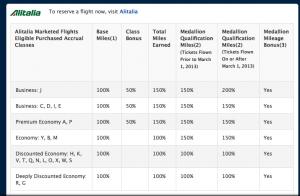 Earning Delta miles on Alitalia.