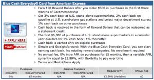Blue Cash Everyday 15k