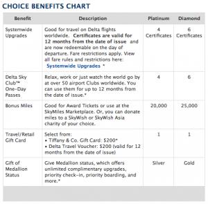Delta Choice Benefits