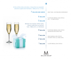 Delta's Million Miler benefits include gifts from Tiffany and Tumi at the top levels.