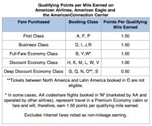 American's elite points system is a little convoluted.