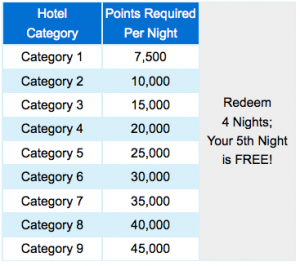 Marriott's award level categories.