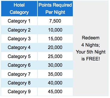Marriott's award level categories.