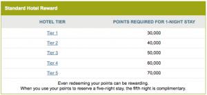 Ritz Carlton Tier Chart