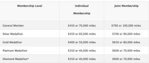 New Delta SkyClub rates