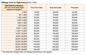 ANA's distance-based award chart.