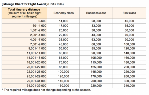 ANA'a distance based award chart.