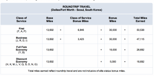 Earn bonus American AAdvantage miles when flying to Korea.