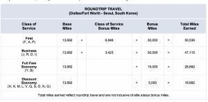 Earn bonus American AAdvantage miles when flying to Korea.