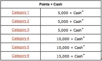 Club Carlson Points + Cash