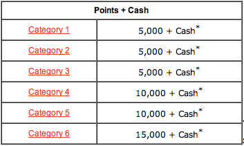 Club Carlson Points + Cash