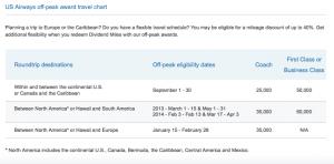 US Airways Off Peak