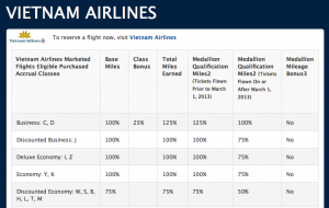 Delta's miles-earning chart for Vietnam Airlines.