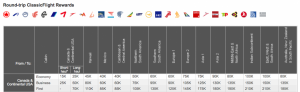 Aeroplan's award chart has some great redemptions like from North America to Europe.