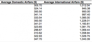 Airfares are up across the board.