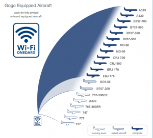 Delta's entire domestic fleet of over 700 planes is WiFi-equipped.
