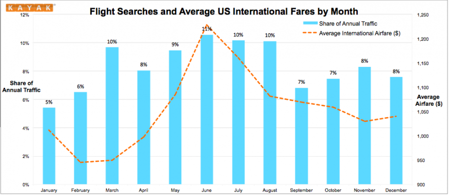 International travel trends over the year mirrored domestic ones.