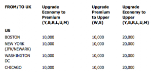 Upgrading is one of the best ways to use Virgin Atlantic miles.