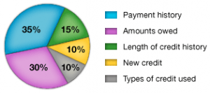 FICO score breakdown from myfico.com