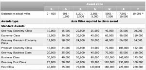 Asia Miles Award Chart
