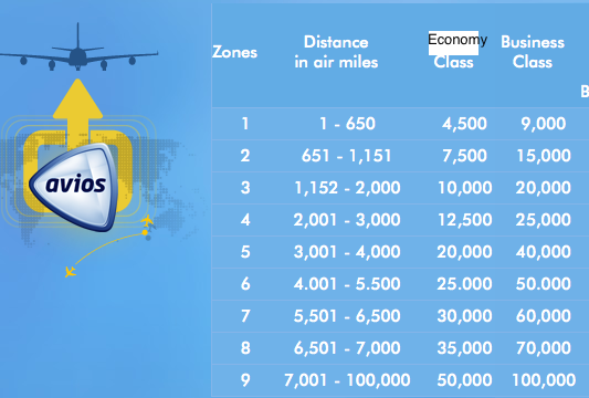 Transferring amex membership rewards to british airways avios versus