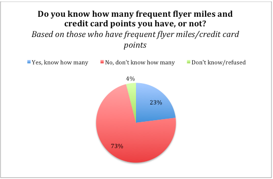 73% of Americans with airline miles don't know how many they have.