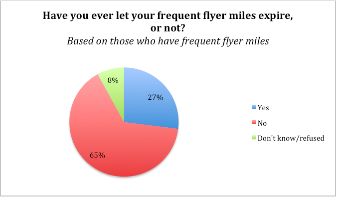 27% of people have let miles expire.
