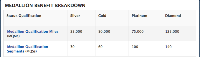 Medallion Status Qualifications for Delta