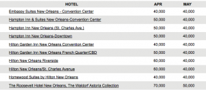 Check the seasonal rates in your destinations - some hotels might be better bargains in certain months.