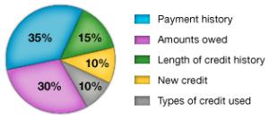 Main credit score factors