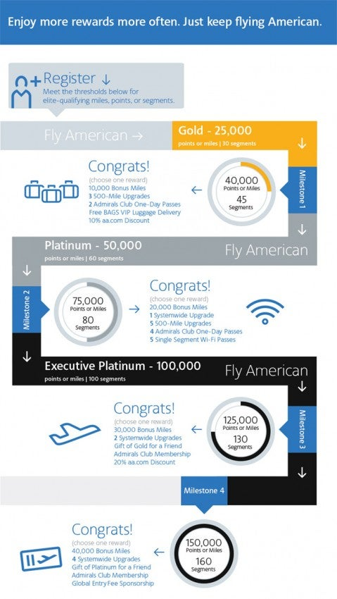 American has introduced a new system of Elite Rewards.