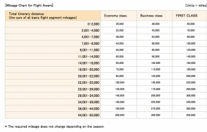 ANA Award chart for roundtrip flights based on how far the flights are in total miles roundtrip